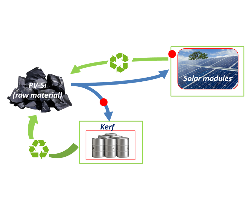 Recycling the most precious raw material in solar modules: welcome to RoSi